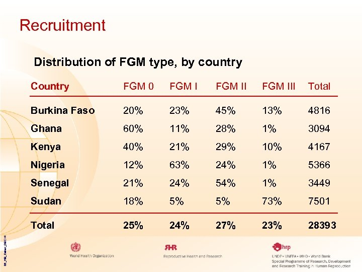Recruitment Distribution of FGM type, by country FGM 0 FGM III Total Burkina Faso