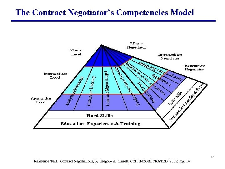 The Contract Negotiator's Competencies Model 12 Reference Text: Contract Negotiations, by Gregory A. Garrett,