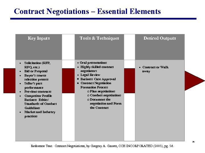 Contract Negotiations – Essential Elements Key Inputs · Solicitation (RFP, RFQ, etc. )