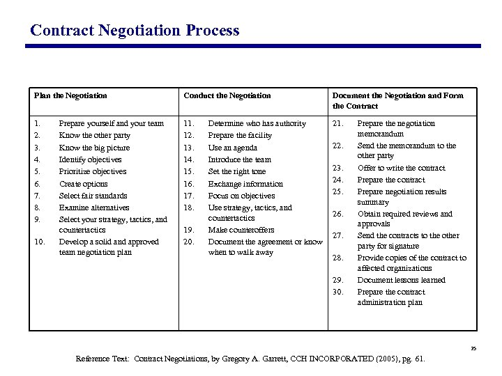 Contract Negotiation Process Plan the Negotiation Conduct the Negotiation Document the Negotiation and Form