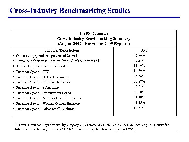 Cross-Industry Benchmarking Studies CAPS Research Cross-Industry Benchmarking Summary (August 2002 - November 2003 Reports)