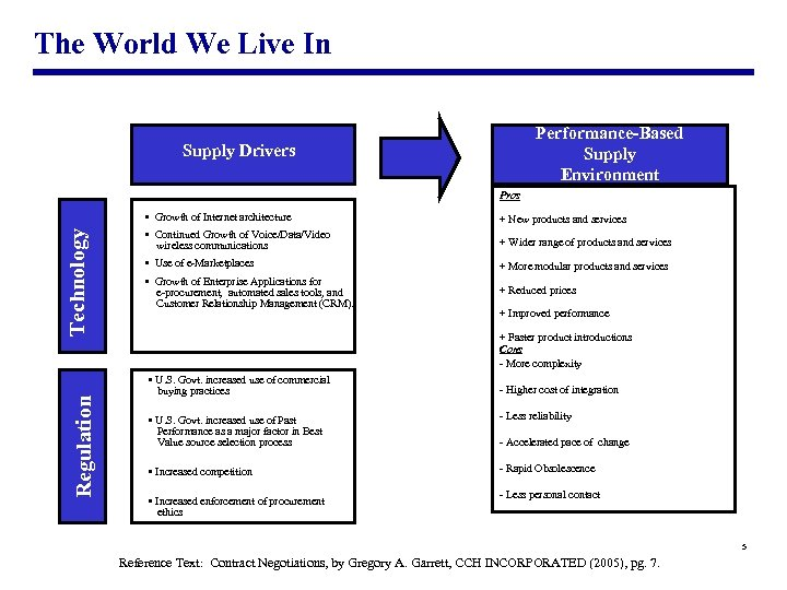 The World We Live In Performance-Based Supply Environment Supply Drivers Regulation Technology Pros •