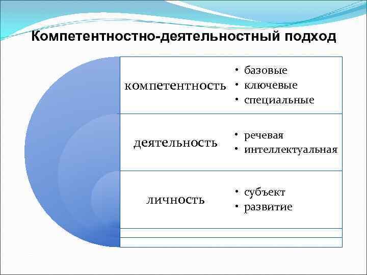 Компетентностно-деятельностный подход • базовые компетентность • ключевые • специальные деятельность личность • речевая •