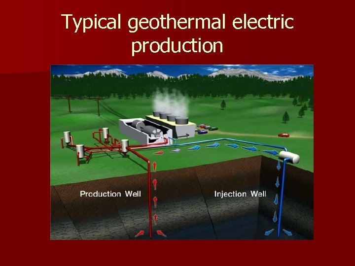 Typical geothermal electric production