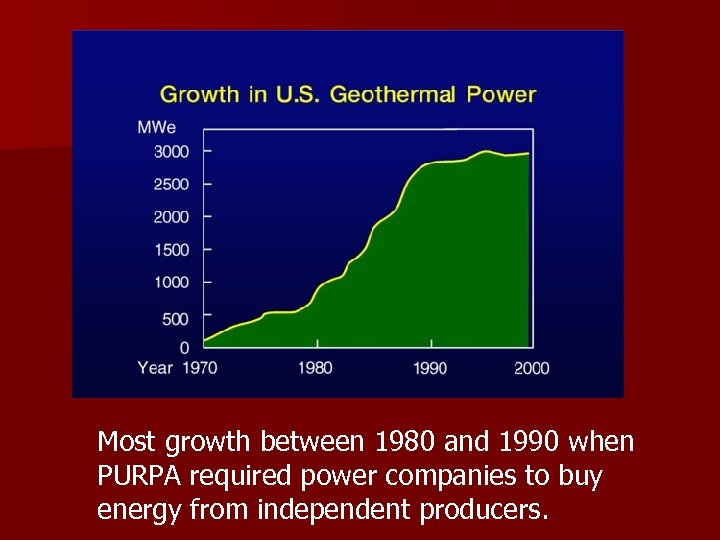 Most growth between 1980 and 1990 when PURPA required power companies to buy energy