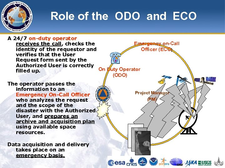 Role of the ODO and ECO A 24/7 on-duty operator Emergency on-Call receives the