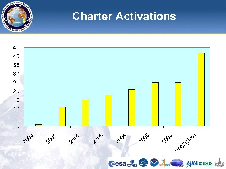 Charter Activations