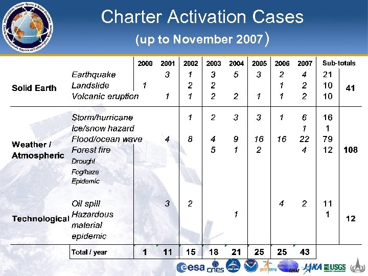 Charter Activation Cases (up to November 2007)