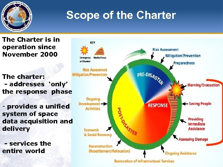 Scope of the Charter The Charter is in operation since November 2000 The charter: