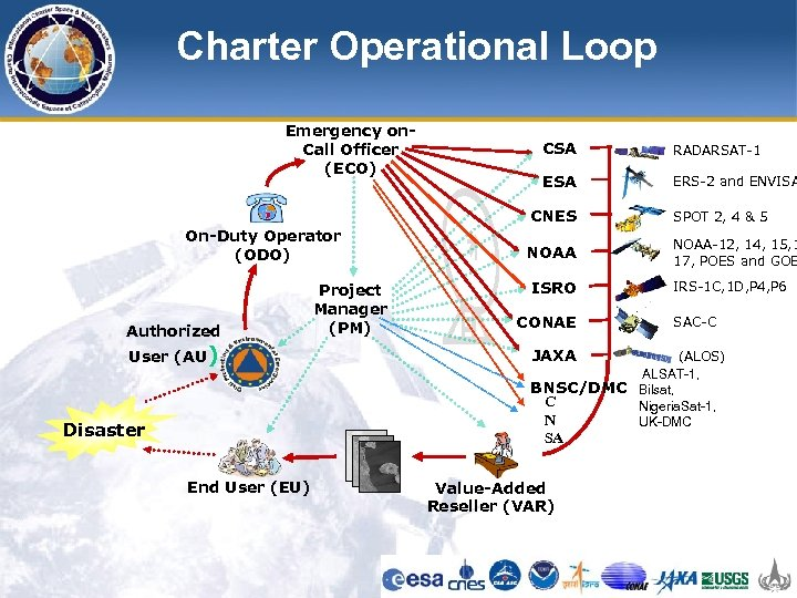 Charter Operational Loop Emergency on. Call Officer (ECO) CSA RADARSAT-1 ESA ERS-2 and ENVISA