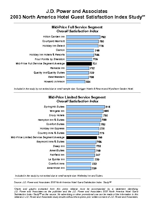 J. D. Power and Associates 2003 North America Hotel Guest Satisfaction Index Study Mid-Price