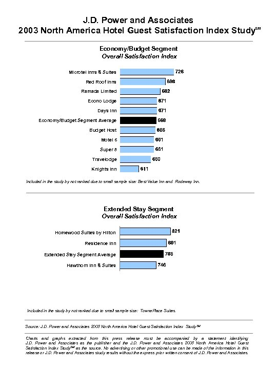 J. D. Power and Associates 2003 North America Hotel Guest Satisfaction Index Study Economy/Budget