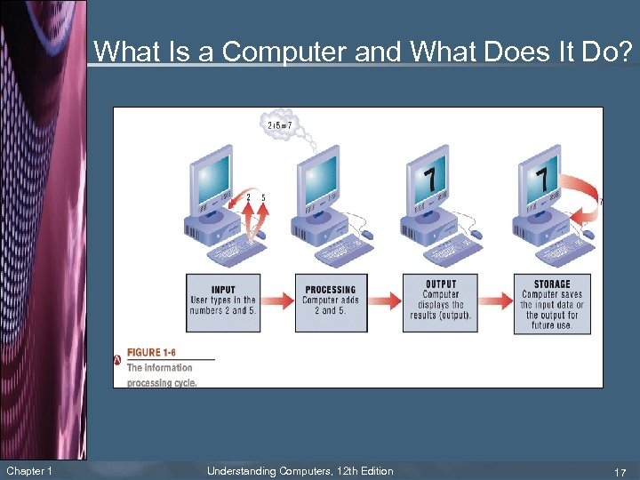 What Is a Computer and What Does It Do? Chapter 1 Understanding Computers, 12