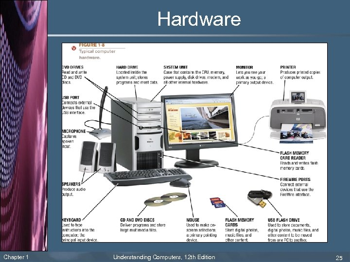 Hardware Chapter 1 Understanding Computers, 12 th Edition 25