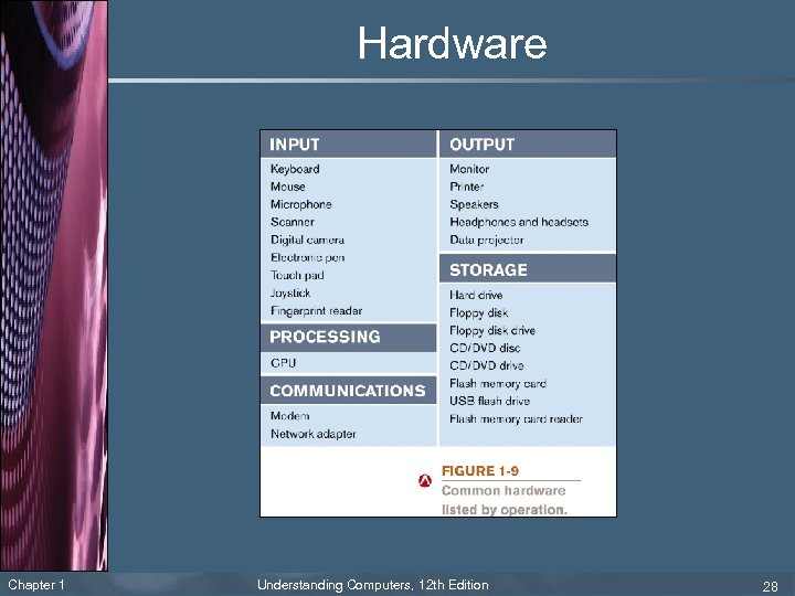 Hardware Chapter 1 Understanding Computers, 12 th Edition 28