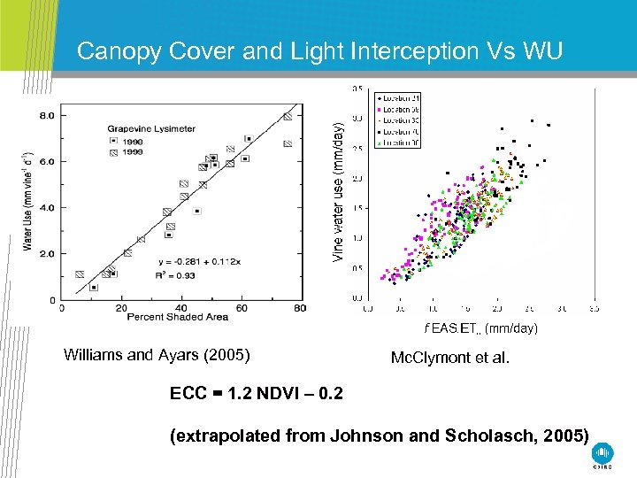 Canopy Cover and Light Interception Vs WU Williams and Ayars (2005) Mc. Clymont et