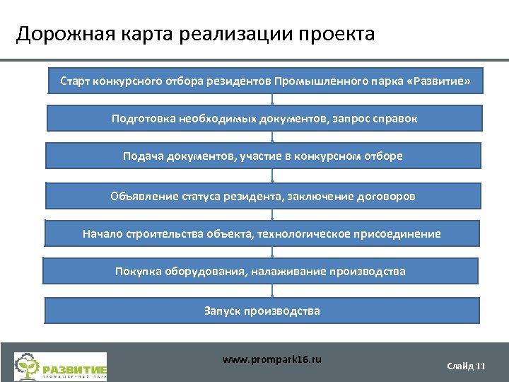 Дорожная карта реализации проекта Старт конкурсного отбора резидентов Промышленного парка «Развитие» Подготовка необходимых документов,