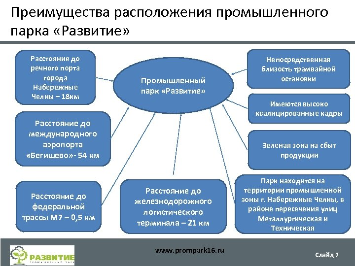 Преимущества расположения промышленного парка «Развитие» Расстояние до речного порта города Набережные Челны – 18