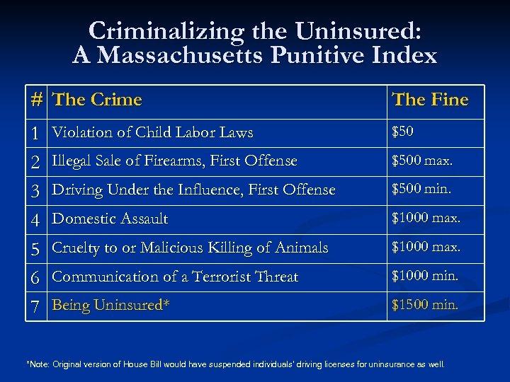 Criminalizing the Uninsured: A Massachusetts Punitive Index # The Crime 1 2 3 4