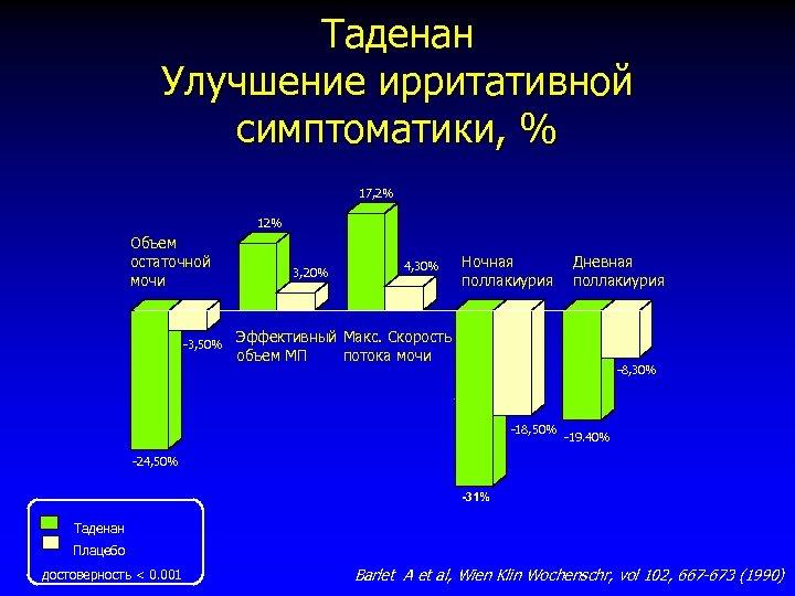 Таденан Улучшение ирритативной симптоматики, % 17, 2% 12% Объем остаточной мочи -3, 50% 3,