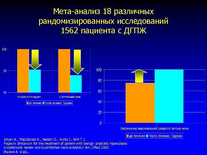 Мета-анализ 18 различных рандомизированных исследований 1562 пациента с ДГПЖ Ishani A. , Mac. Donald
