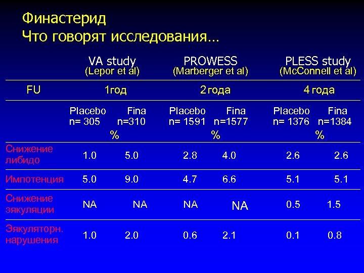 Финастерид Что говорят исследования… VA study (Lepor et al) FU PROWESS (Marberger et al)