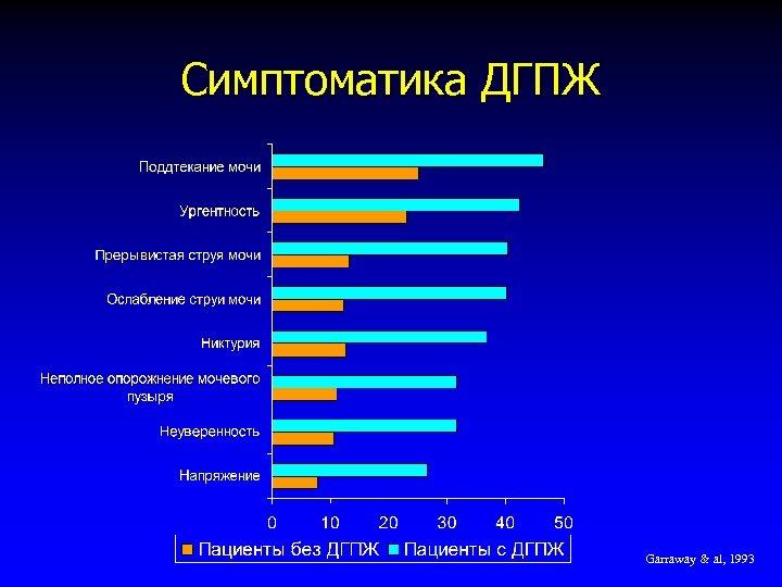 Симптоматика ДГПЖ Garraway & al, 1993