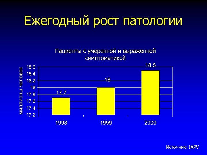 Ежегодный рост патологии Источник: IAPV