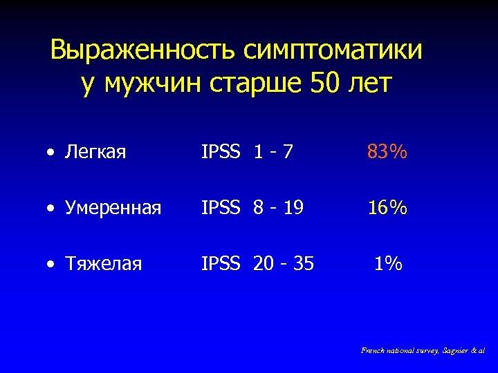 Выраженность симптоматики у мужчин старше 50 лет • Легкая IPSS 1 - 7 83%