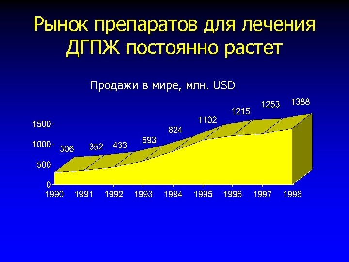 Рынок препаратов для лечения ДГПЖ постоянно растет Продажи в мире, млн. USD
