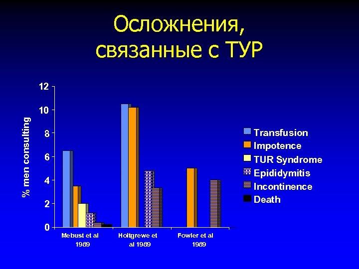 Осложнения, связанные с ТУР 12 % men consulting 10 Transfusion Impotence TUR Syndrome Epididymitis