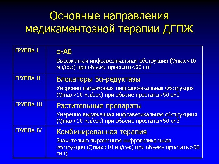 Основные направления медикаментозной терапии ДГПЖ ГРУППА I α-АБ Выраженная инфравезикальная обструкция (Qmax<10 мл/сек) при