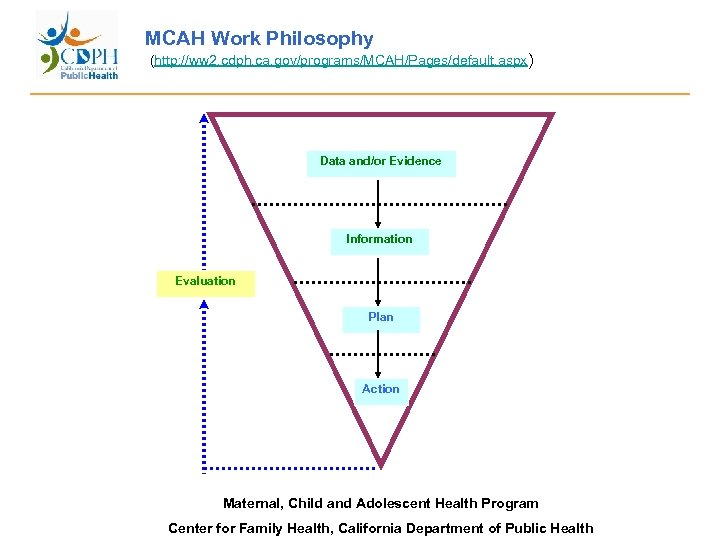 MCAH Work Philosophy (http: //ww 2. cdph. ca. gov/programs/MCAH/Pages/default. aspx) Data and/or Evidence Information