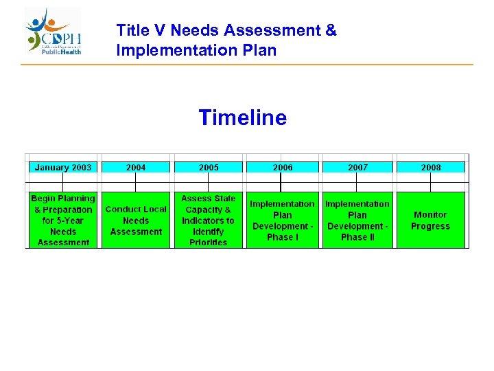 Title V Needs Assessment & Implementation Plan Timeline