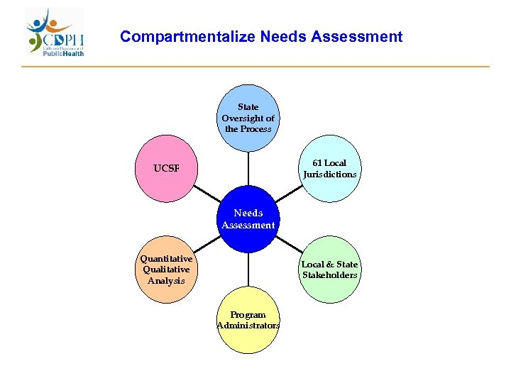 Compartmentalize Needs Assessment State Oversight of the Process 61 Local Jurisdictions UCSF Needs Assessment