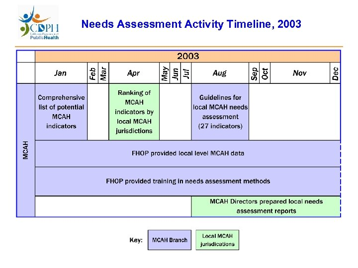 Needs Assessment Activity Timeline, 2003