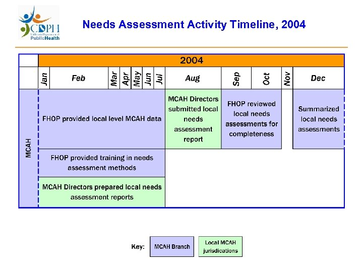 Needs Assessment Activity Timeline, 2004