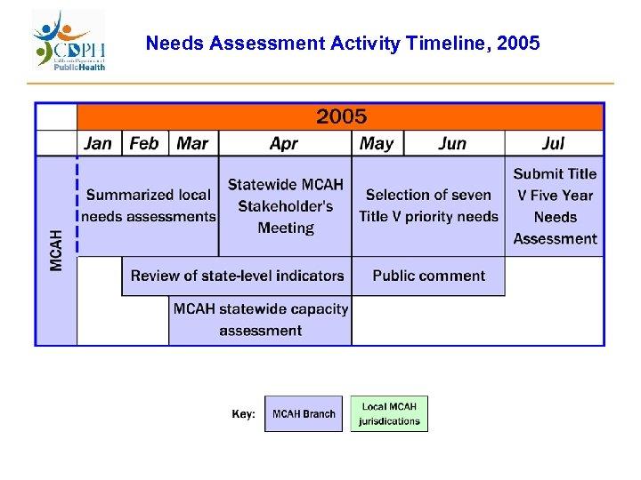 Needs Assessment Activity Timeline, 2005