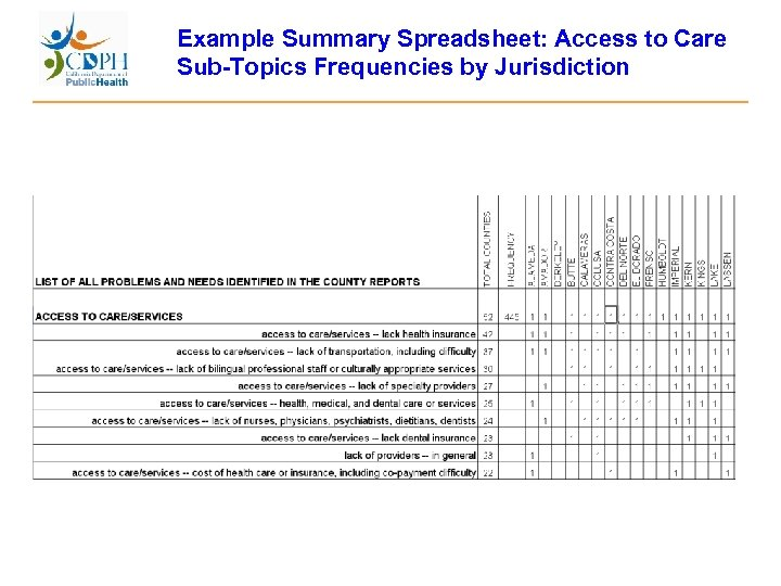 Example Summary Spreadsheet: Access to Care Sub-Topics Frequencies by Jurisdiction