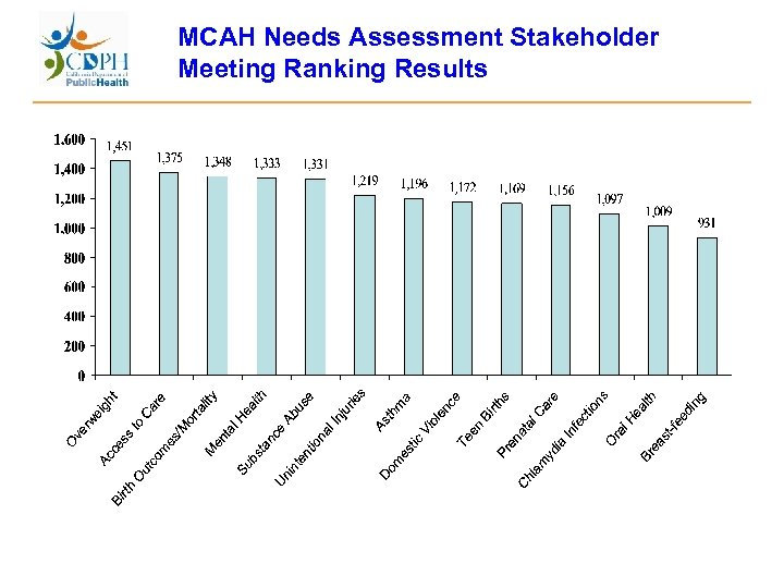 MCAH Needs Assessment Stakeholder Meeting Ranking Results