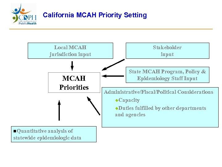 California MCAH Priority Setting Local MCAH jurisdiction input MCAH Priorities n. Quantitative analysis of