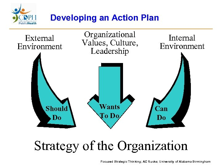 Developing an Action Plan External Environment Should Do Organizational Values, Culture, Leadership Wants To