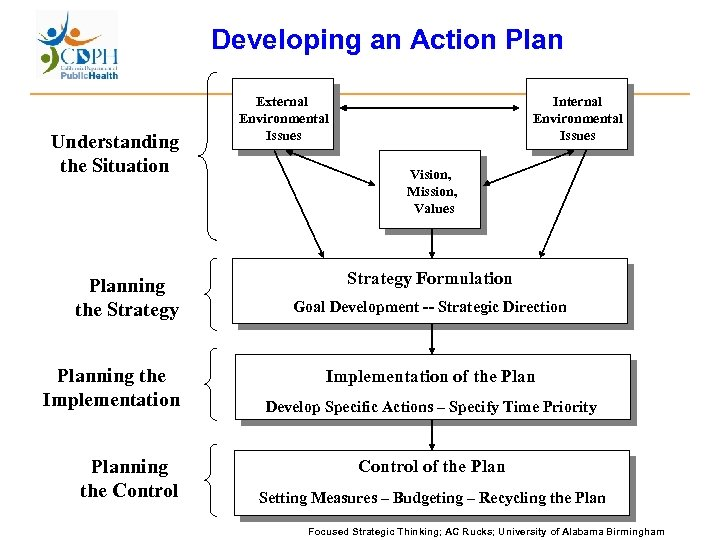 Developing an Action Plan Understanding the Situation Planning the Strategy Planning the Implementation Planning