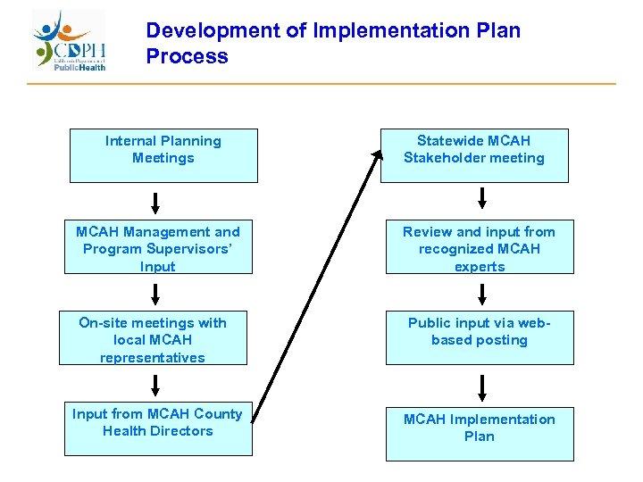Development of Implementation Plan Process Internal Planning Meetings Statewide MCAH Stakeholder meeting MCAH Management
