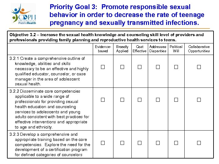 Priority Goal 3: Promote responsible sexual behavior in order to decrease the rate of