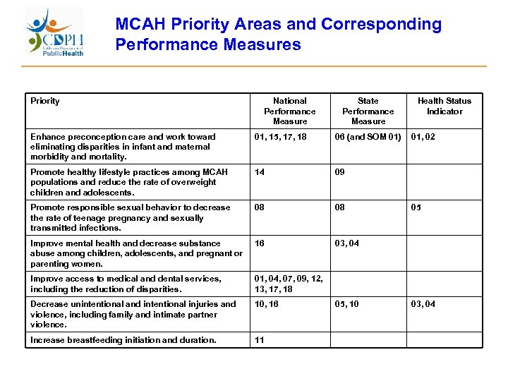 MCAH Priority Areas and Corresponding Performance Measures Priority National Performance Measure State Performance Measure
