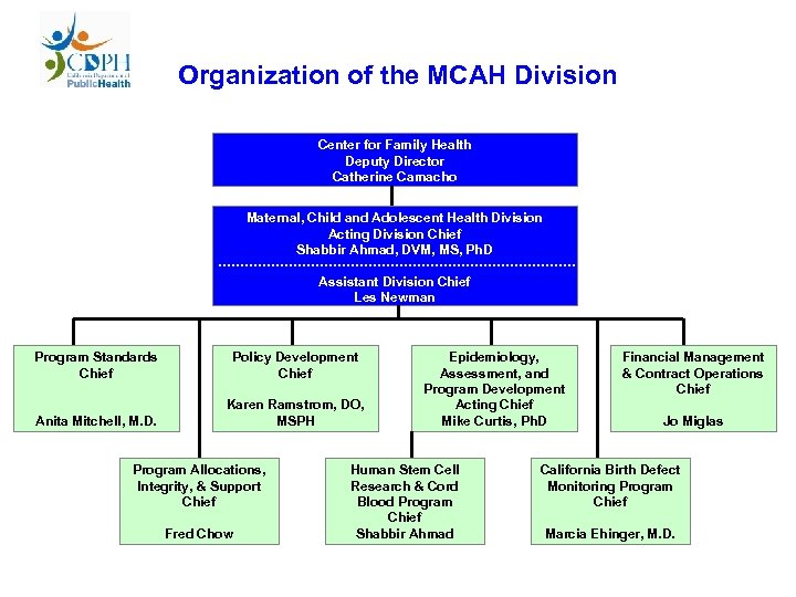 Organization of the MCAH Division Center for Family Health Deputy Director Catherine Camacho Maternal,