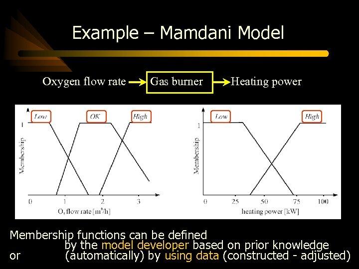 Example – Mamdani Model Oxygen flow rate Gas burner Heating power Membership functions can