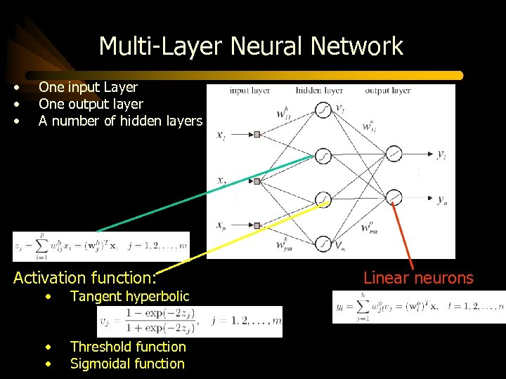 Multi-Layer Neural Network • • • One input Layer One output layer A number