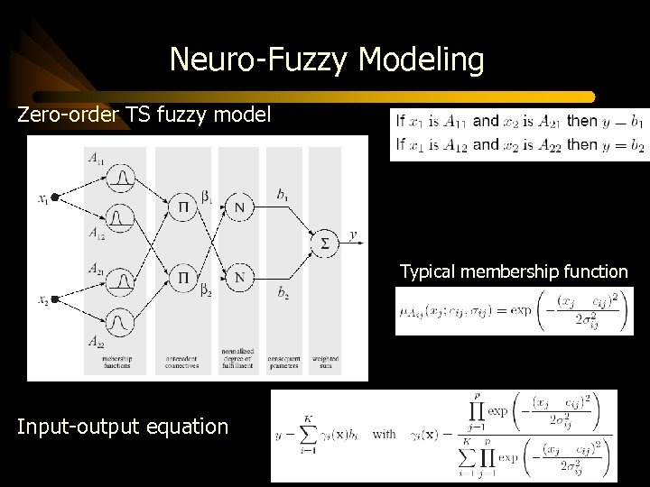 Neuro-Fuzzy Modeling Zero-order TS fuzzy model Typical membership function Input-output equation